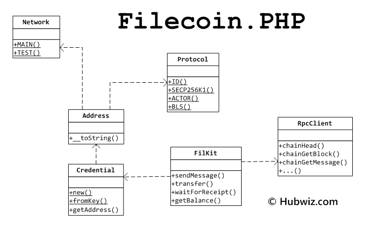 filecoin.php uml